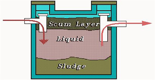 Septic Systems | Brown Township, Franklin County, Ohio